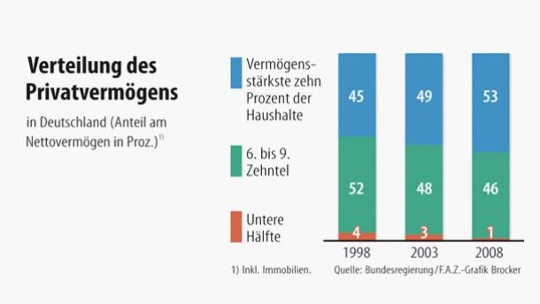 Infografik / Verteilung des Privatvermögens