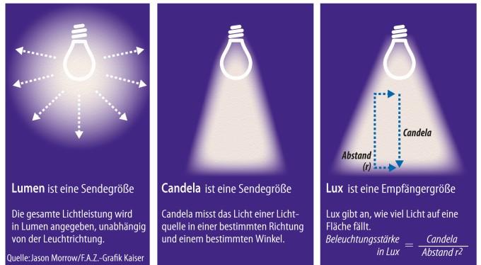 seite 2 wie finde ich die richtige taschenlampe. Black Bedroom Furniture Sets. Home Design Ideas