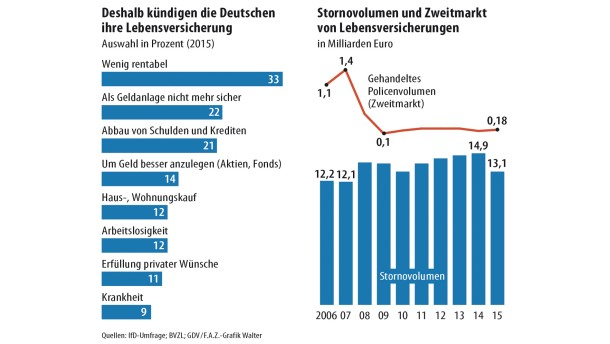 Infografik / Lebensversicherungen / Kündigungen