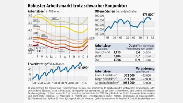 Infografik / Robuster Arbeitsmarkt trotz schwacher Konjunktur
