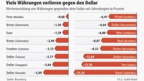 Infografik / Viele Währungen verlieren gegen den Dollar