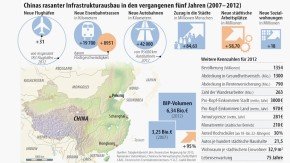 Infografik / Chinas rasanter Infrastrukturausbau