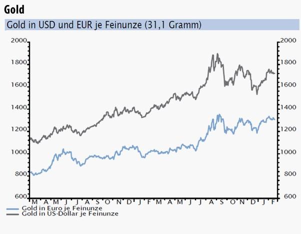 Gold in Dollar und Euro je Feinunze (31,1 Gramm)