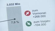 Wieder über drei Millionen Arbeitslose in Deutschland