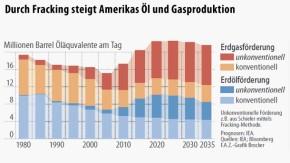 Infografik / Durch Fracking steigt Amerikas Öl und Gasproduktion