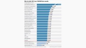 Infografik / Was im Jahr 2012 aus 100 000 Euro wurde