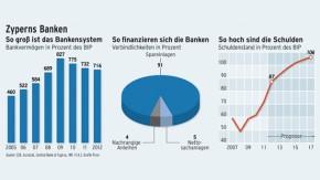 Infografik / Zyperns Banken