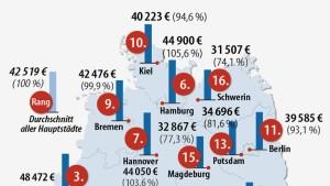 Das verdient Deutschland