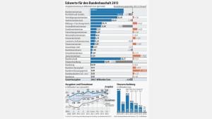 Kabinett beschließt Eckwerte für Haushalt 2013