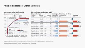 Infografik / Wie sich die Pläne der Grünen auswirken