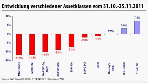 Infografik / Entwicklung verschiedener Assetklassen vom 31.10.-25.11.2011