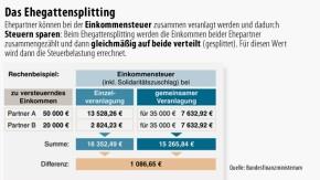 Infografik / Einkommenssteuer/ Das Ehegattensplitting