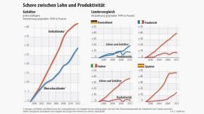 Infografik / Ländervergleich /  Schere zwischen Lohn und Produktivität