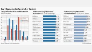 Banken buhlen um das Geld der Sparer
