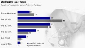 Infografik / Wartezeiten in der Praxis / 1