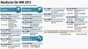 Infografik / Übersicht / Nordische Ski-WM 2013