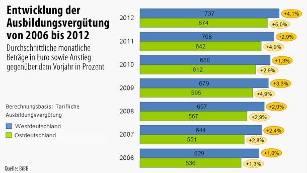 Infografik / Entwicklung der Ausbildungsvergütung von 2006 bis 2012