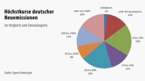 infografik / Höchstkurse deutscher  Neuemissionen