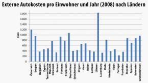 Infografik / Externe Autokosten pro Einwohner und Jahr (2008) nach Ländern