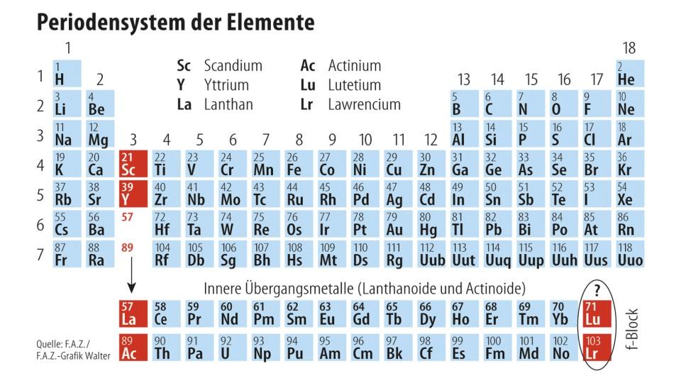 Neue Elemente Im Periodensystem