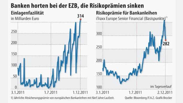 Unter Europas Banken wächst das Misstrauen