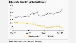 Italien-Krise rückt für deutsche Anleihen Renditetiefs wieder in Reichweite