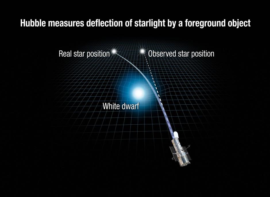 Illustration der Lichtablenkung, die durch das Gravitationsfeld des Weißen Zwergs Stein 2051 B hervorgerufen wird.