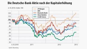 Infografik / Die Deutsche-Bank-Aktie nach der Kapitalerhöhung
