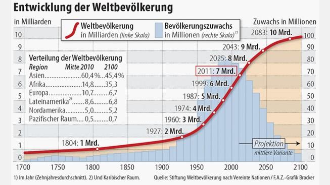 Entwicklung der Weltbevölkerung seit 1700