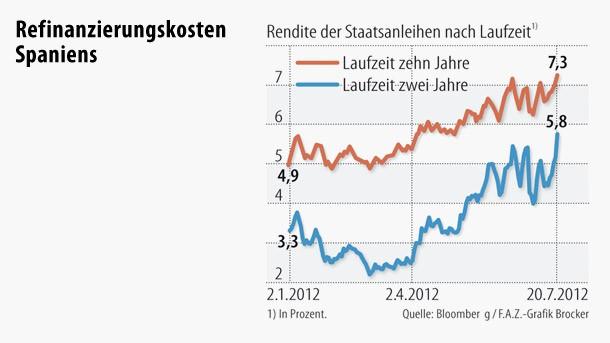 Spaniens Zinsen haben neue Spitzenwerte erreicht.