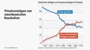 Infografik / Privatvermögen von amerikanischen Haushalten