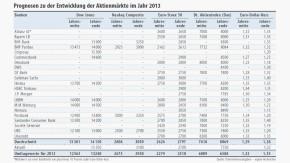 Infografik / Prognosen zur Entwicklung der Aktienmärkte im Jahr 2013