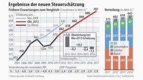 Infografik / Ergebnisse der neuen Steuerschätzung