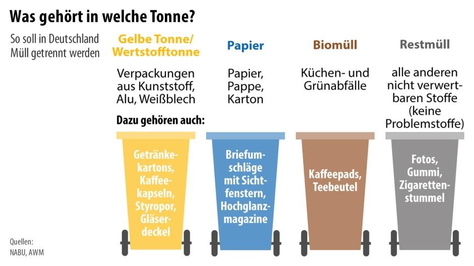Mülltrennung Hessen