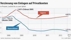 Infografik / Verzinsung von Einlagen auf Privatkonten