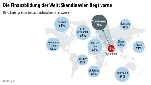 Infografik / Finanzbildung 2