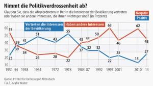 Deutsche haben wieder mehr Vertrauen in den Staat