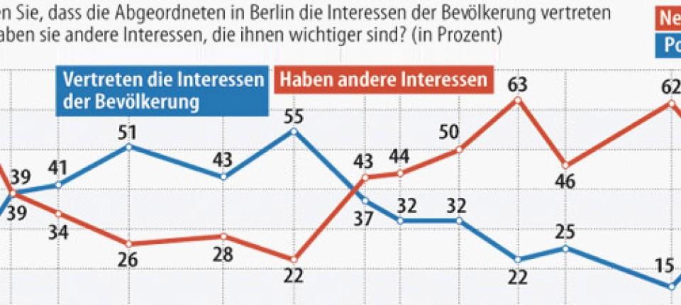 9886b548287d5c Allensbach-Analyse  Anfang vom Ende der Politikverdrossenheit