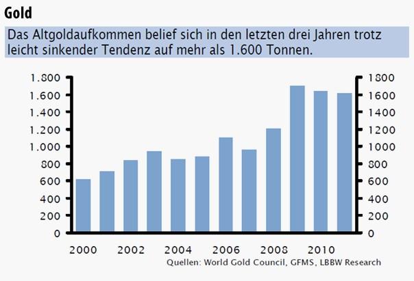 Das Altgoldaufkommen belief sich in den letzten drei Jahren trotz leicht sinkender Tendenz auf mehr als 1.600 Tonnen.