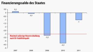 Deutsches Staatsdefizit sinkt auf 1 Prozent