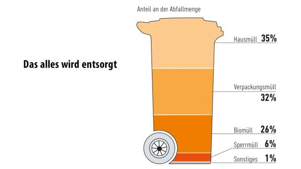 Sonntagsgrafik / Müll / 3