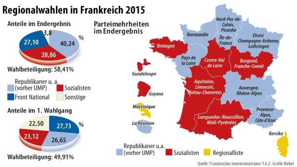 Wahlergebnisse Frankreich
