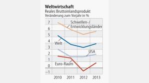 IWF sieht große Risiken für Weltwirtschaft