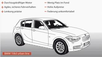 Fahrtbericht Bmw 118d Die Freude Am Fahren Will Teuer Bezahlt Sein