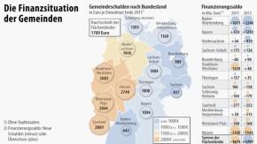 Infografik / Karte / Finanzsituation der Gemeinden / Teil1