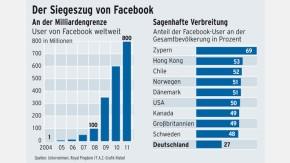 Infografik /  Der Siegeszug von Facebook