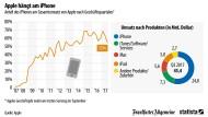 Wie das iPhone den Apple-Giganten bestimmt