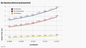 Infografik / DM / Die Umsätze klettern kontinuierlich