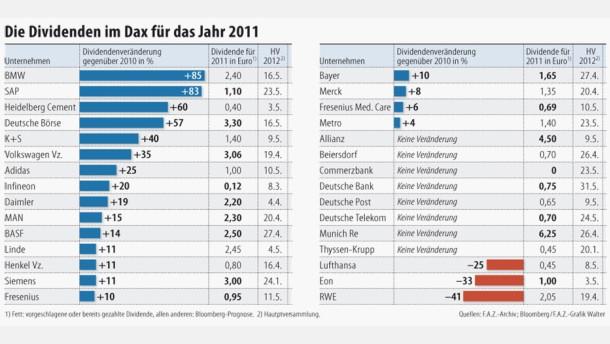 Dividenden der Dax-Unternehmen steigen