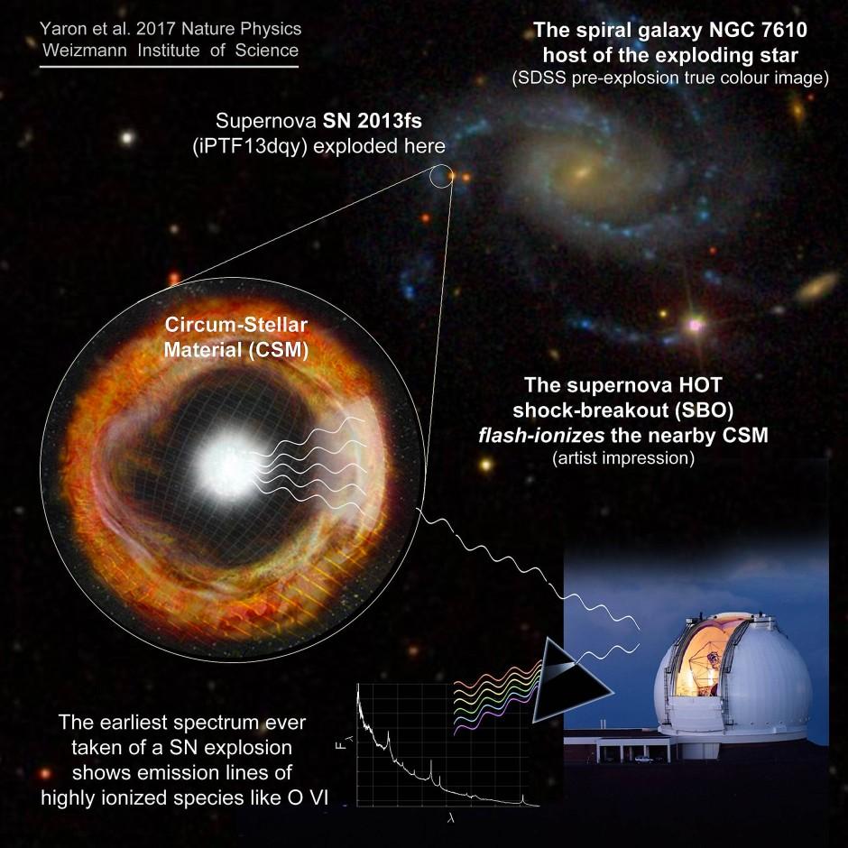 Die Supernova SN 2013fs setzte  am 6. Oktober 2013 in einer 160 Millionen Lichtjahre entfernten Spiralgalaxie dem Leben eines roten Überriesen ein spektakuläres Ende.